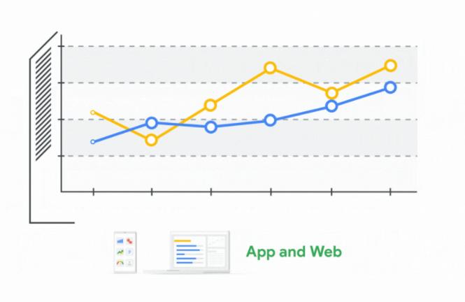 Google Analytics 4-Property App & Website