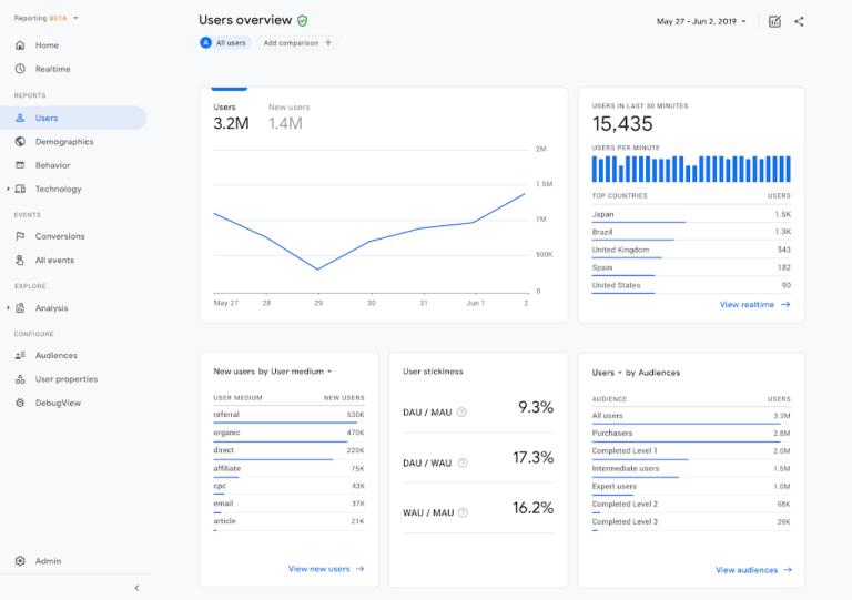 Google Analytics 4-Property Oberfläche